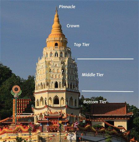 Design of the Pagoda of Ten Thousand Buddhas